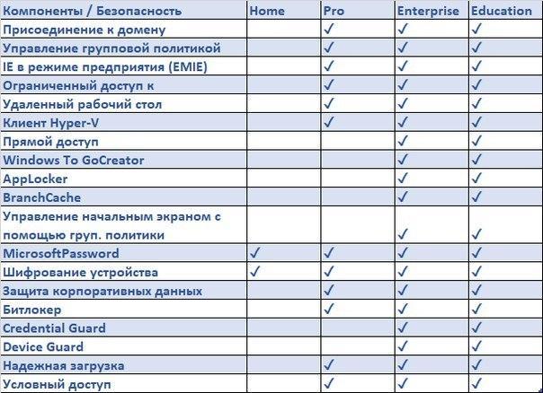 Особенности разных версий Windows 10