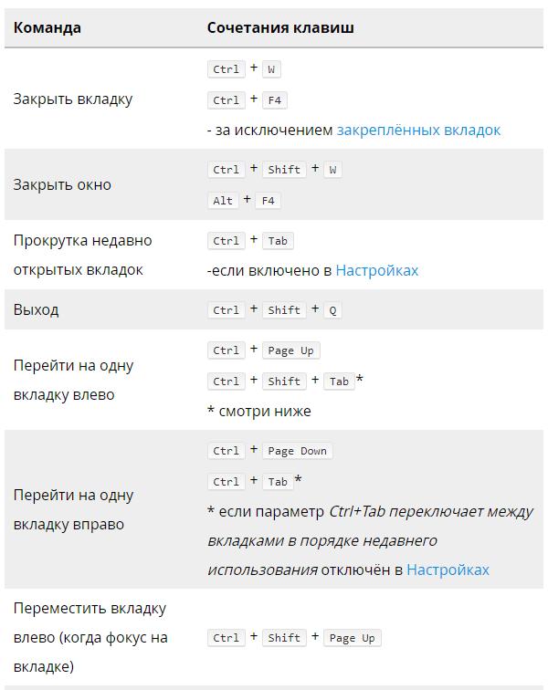 картинка сочетание клавиш для работы в браузере изготавливаются натуральных компонентов