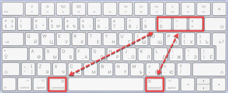 Горячие клавиши управления масштабом