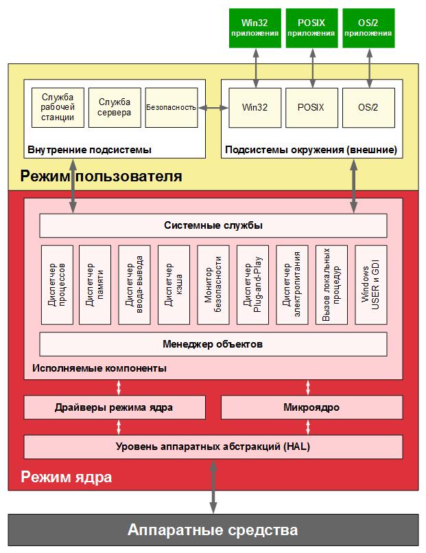 Схема работы гибридного ядра NT