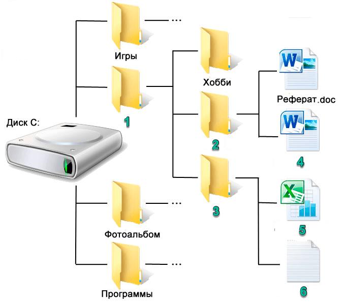 Дерево каталогов Windows
