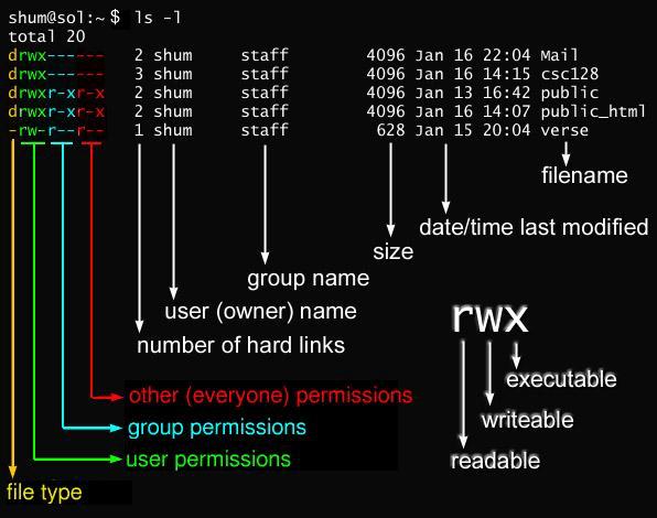Схема прав доступа в Linux