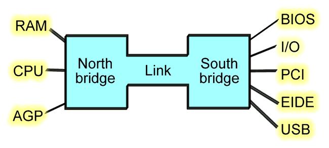 Работа северного и южного моста