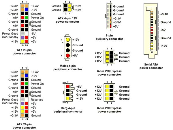 Таблица напряжения разъемов блока питания ATX