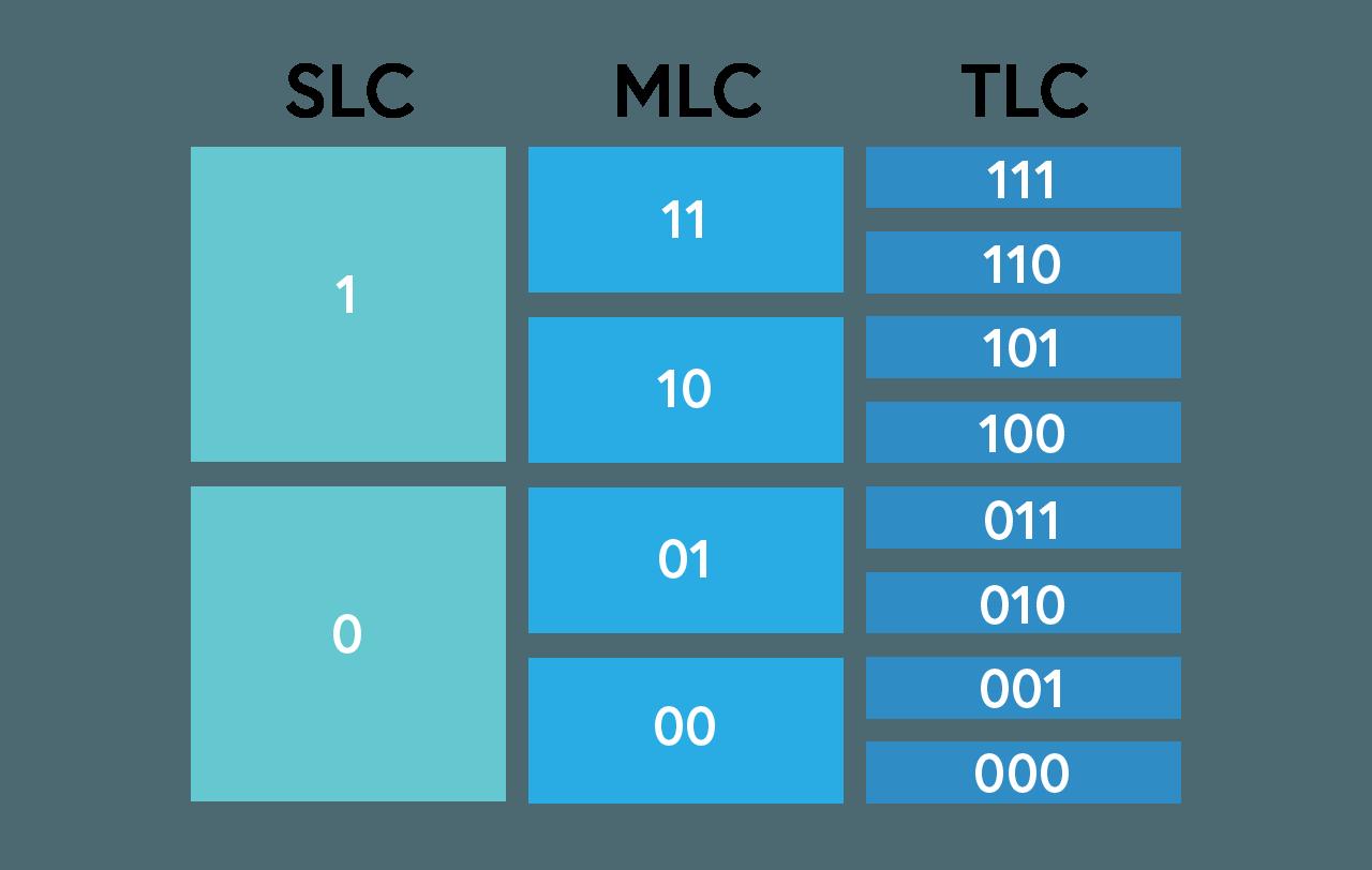 Схема записи данных в разных типах памяти
