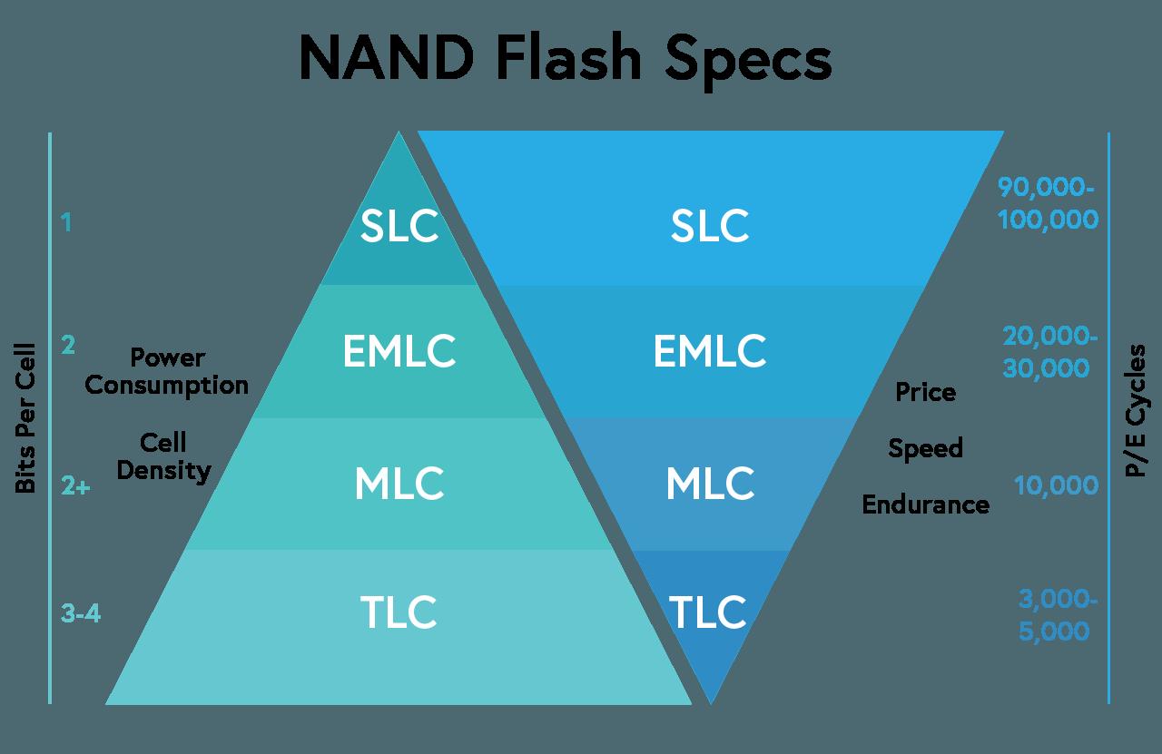 Схема сравнения стоимости, потребления ресурсов и «выносливости» SSD-дисков