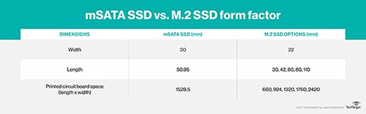 Таблица сравнения размеров SSD-дисков с разными интерфейсами подключения