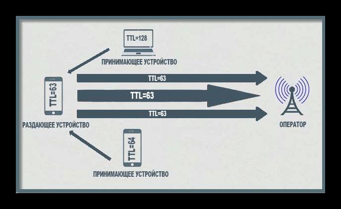 схема определения TTL оператором
