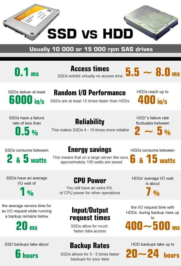 Сравнительные тесты SSD и HDD