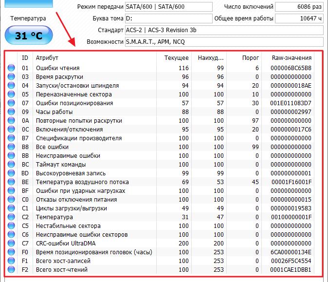 Таблица параметров, используемых в SMART анализе