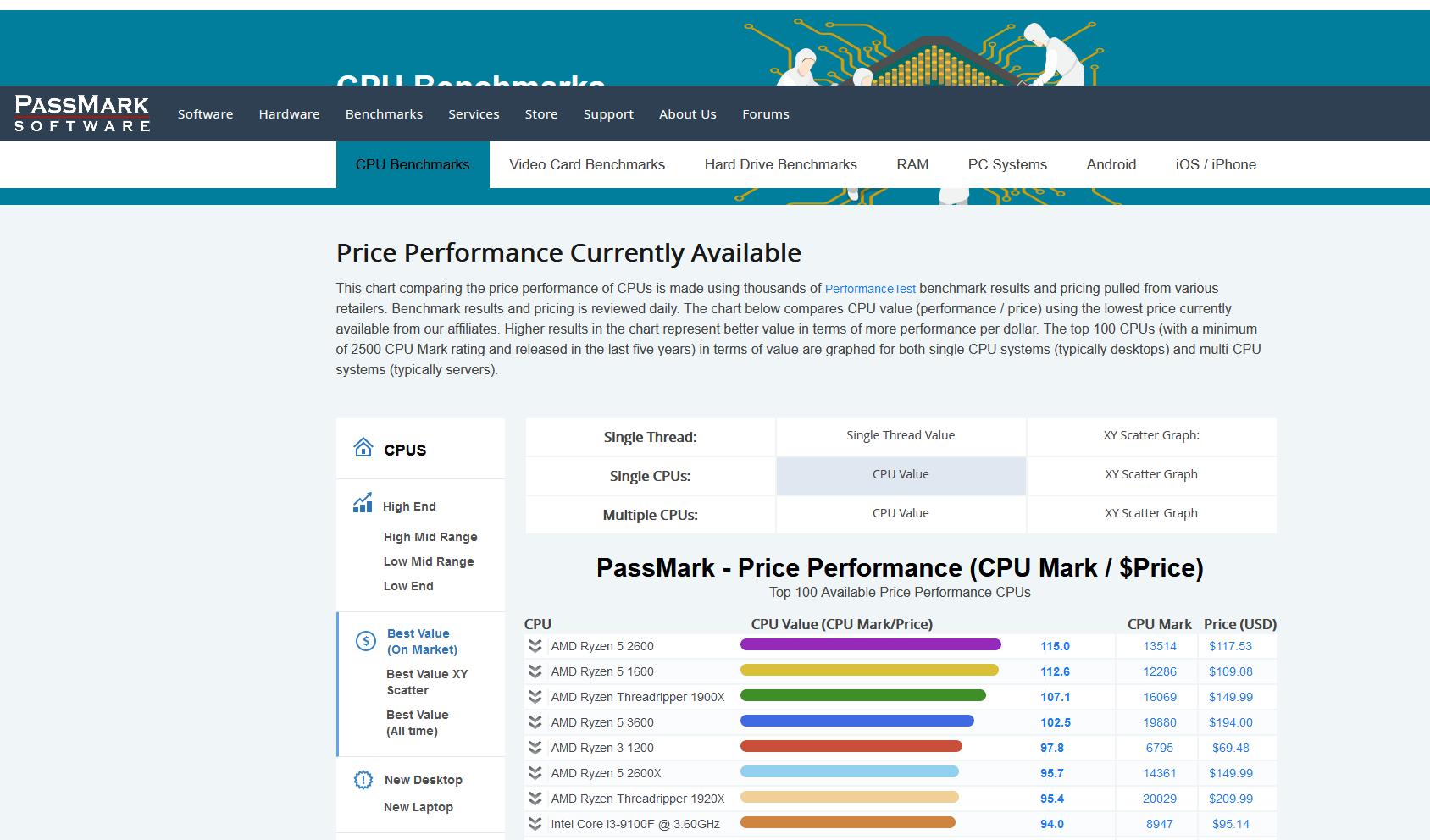 Список протестированных процессоров в PassMark
