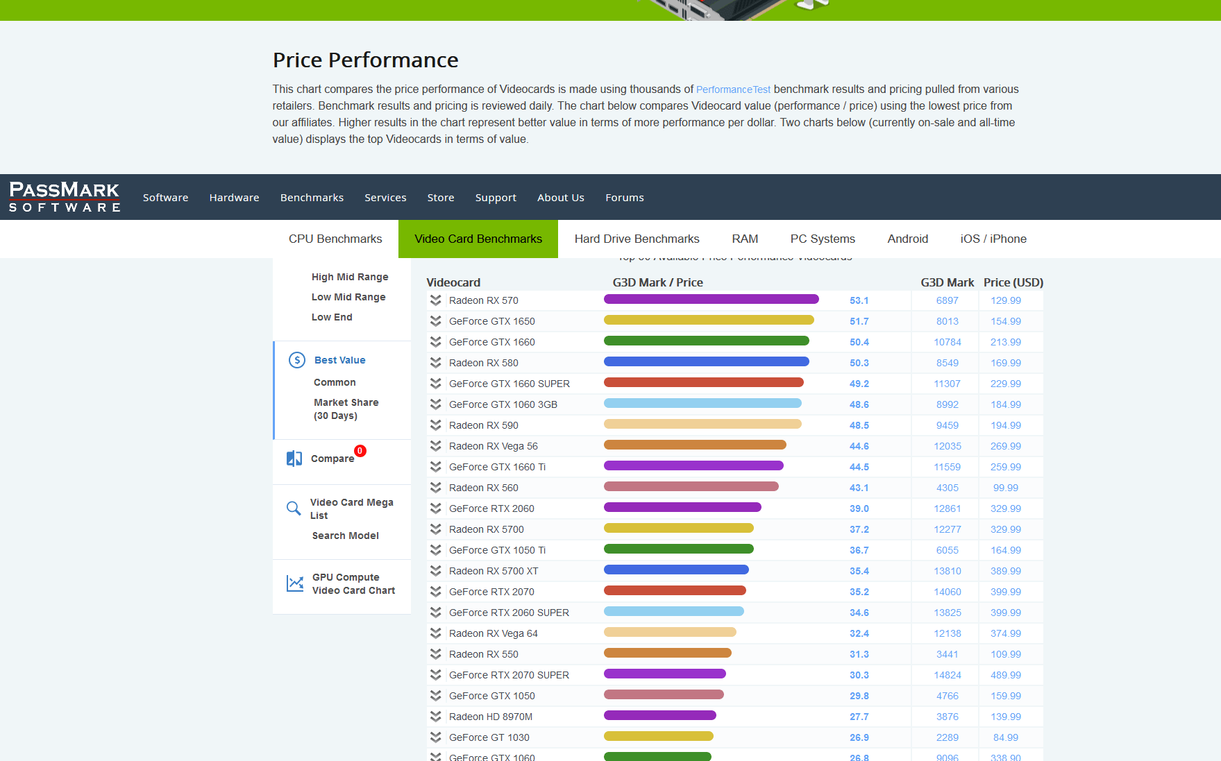 Список протестированных графических процессоров в PassMark
