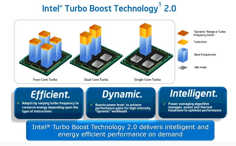 IntelTurbo Boost
