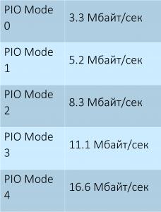 Модули для обмена данными и доступная скорость