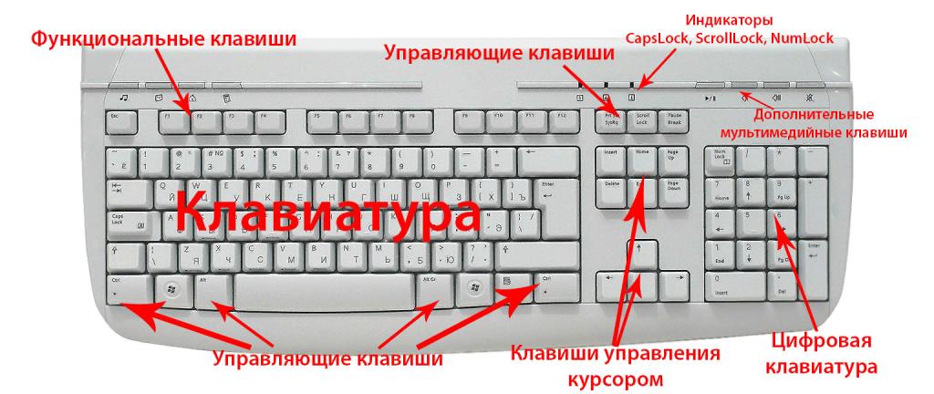 функциональные клавиши на стандартной клавиатуре