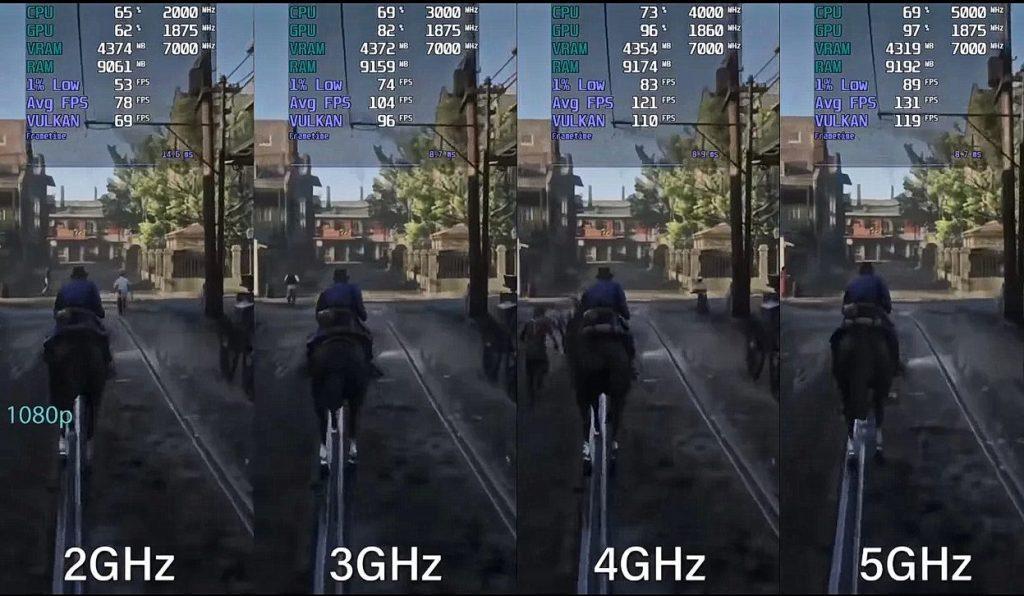 зависимость FPS от скорости ядер процессора