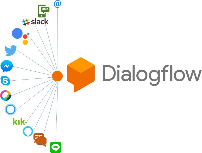DialogFlow конструктор ботов